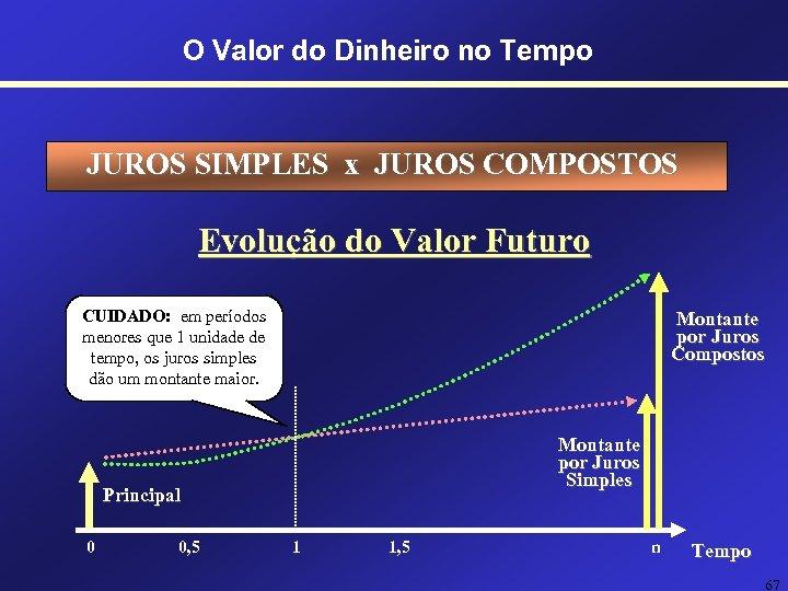 O Valor do Dinheiro no Tempo JUROS SIMPLES x JUROS COMPOSTOS Evolução do Valor