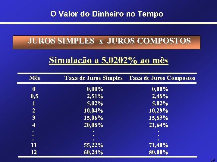 O Valor do Dinheiro no Tempo JUROS SIMPLES x JUROS COMPOSTOS Simulação a 5,