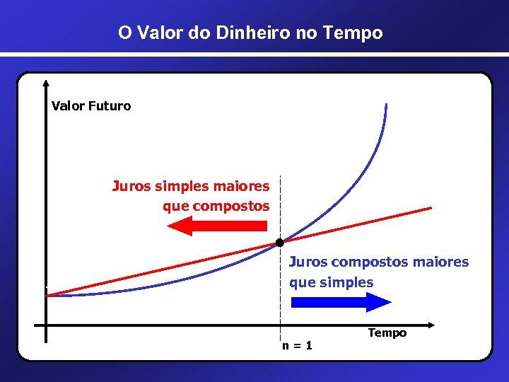 O Valor do Dinheiro no Tempo Valor Futuro Juros simples maiores que compostos •