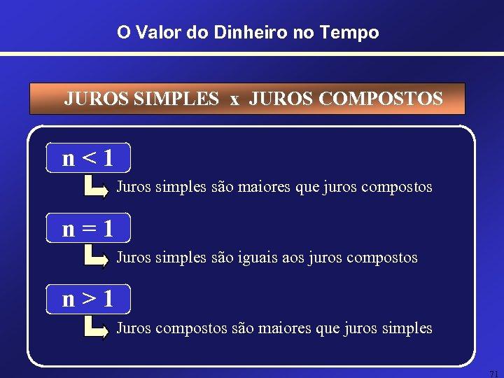 O Valor do Dinheiro no Tempo JUROS SIMPLES x JUROS COMPOSTOS n<1 Juros simples