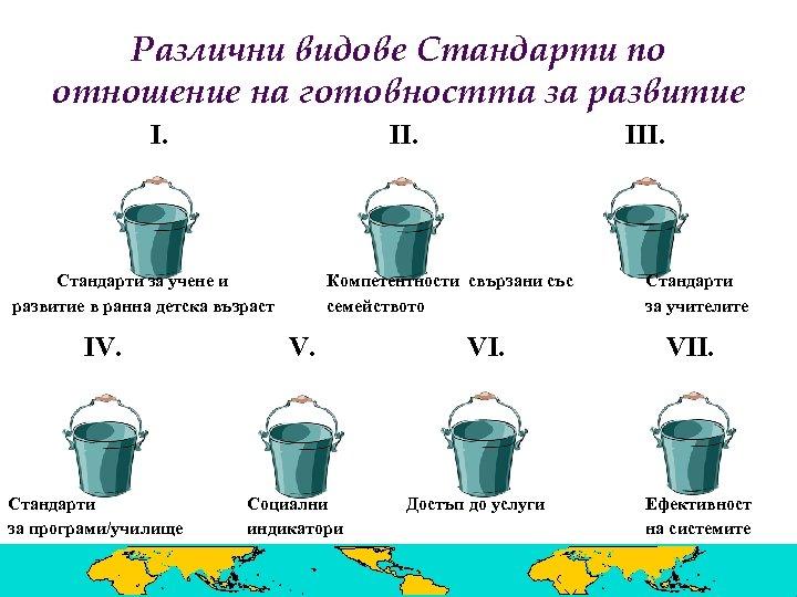 Различни видове Стандарти по отношение на готовността за развитие I. II. Стандарти за учене