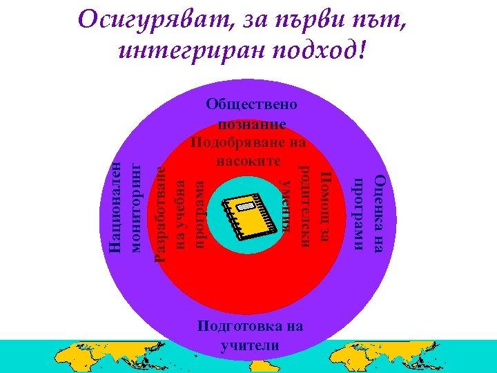 Подготовка на учители Оценка на програми Разработване на учебна програма Обществено познание Подобряване на