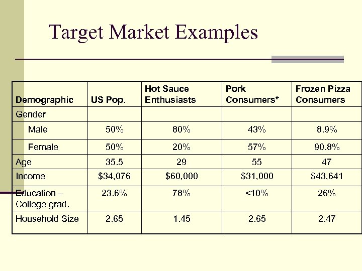 Target Market Examples Demographic US Pop. Hot Sauce Enthusiasts Pork Consumers* Frozen Pizza Consumers