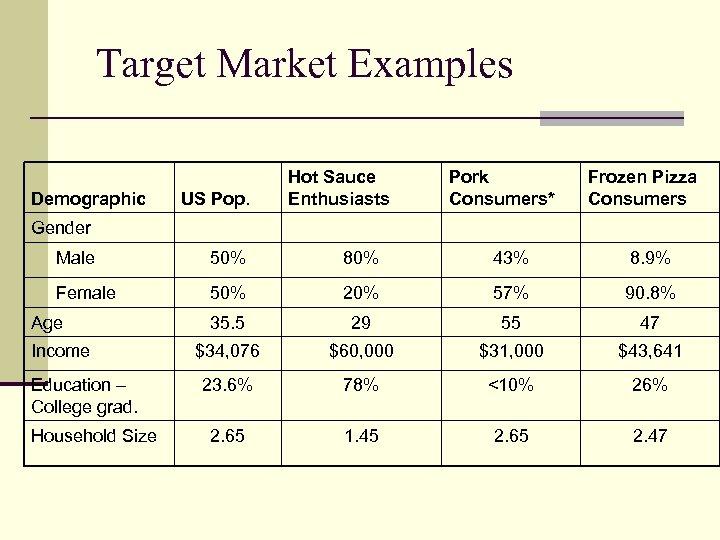 Target Market Examples Demographic US Pop. Hot Sauce Enthusiasts Pork Consumers* Frozen Pizza Consumers