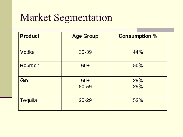Market Segmentation Product Age Group Consumption % 30 -39 44% 60+ 50% Gin 60+