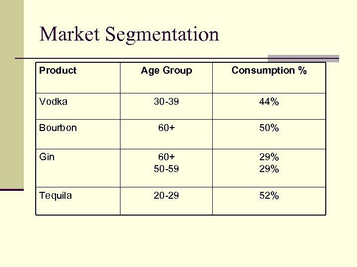 Market Segmentation Product Age Group Consumption % 30 -39 44% 60+ 50% Gin 60+