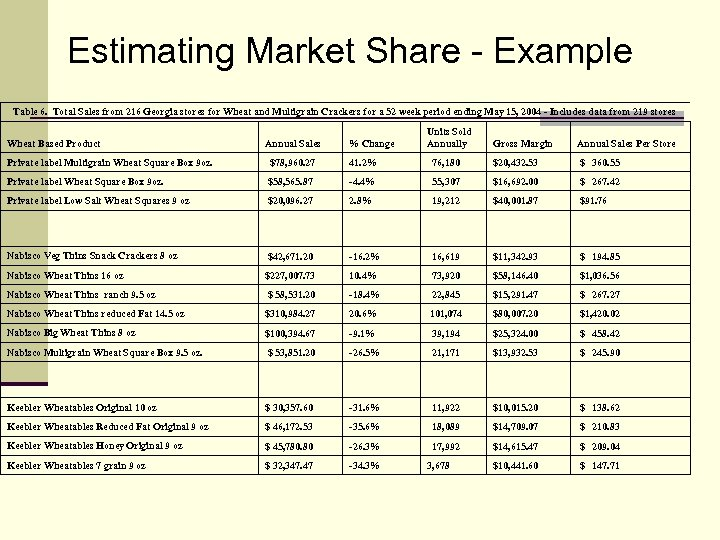 Estimating Market Share - Example Table 6. Total Sales from 216 Georgia stores for