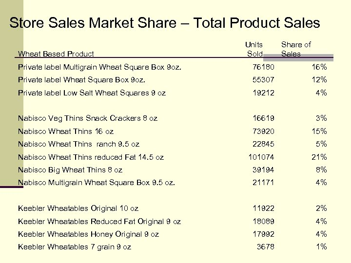 Store Sales Market Share – Total Product Sales Wheat Based Product Units Sold Share