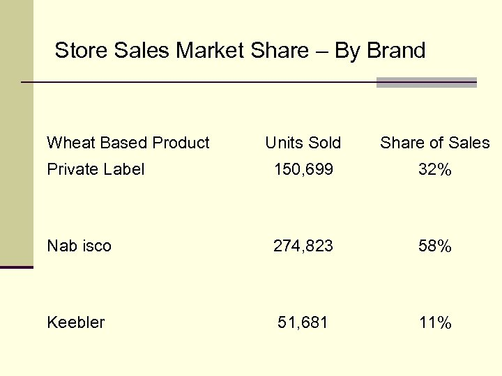 Store Sales Market Share – By Brand Wheat Based Product Units Sold Share of