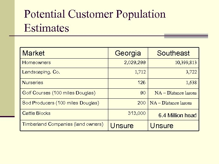 Potential Customer Population Estimates Market Homeowners Georgia 2, 029, 299 10, 399, 813 1,