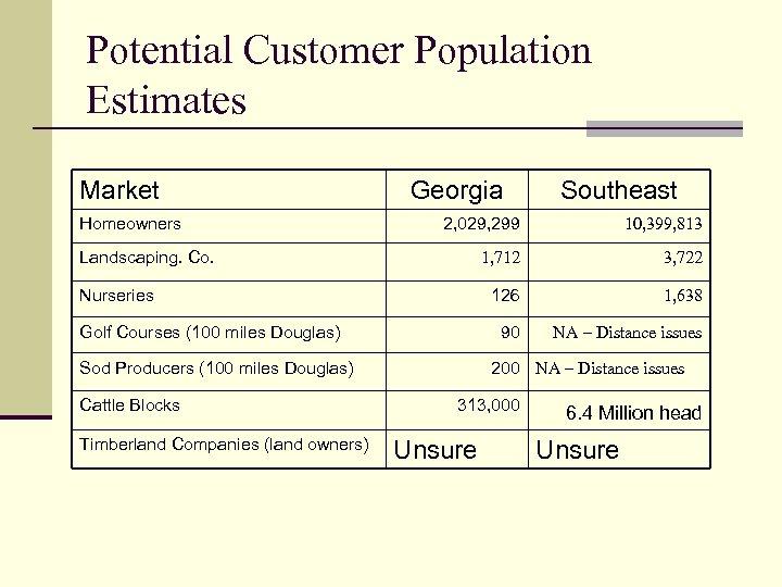 Potential Customer Population Estimates Market Homeowners Georgia 2, 029, 299 10, 399, 813 1,