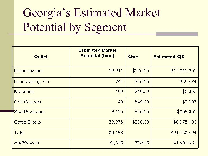 Georgia's Estimated Market Potential by Segment Outlet Home owners Estimated Market Potential (tons) $/ton