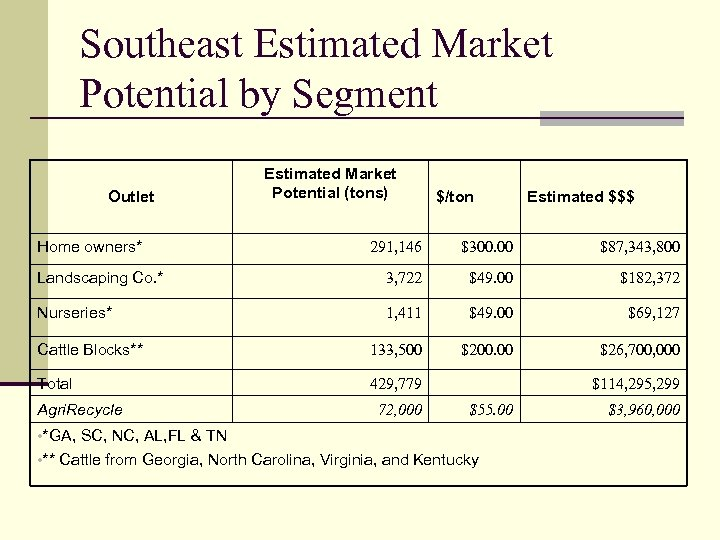 Southeast Estimated Market Potential by Segment Outlet Home owners* Estimated Market Potential (tons) $/ton