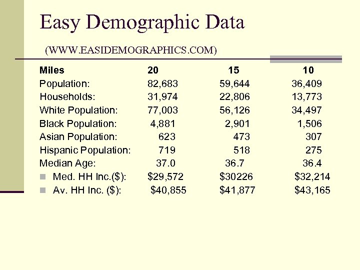 Easy Demographic Data (WWW. EASIDEMOGRAPHICS. COM) Miles Population: Households: White Population: Black Population: Asian