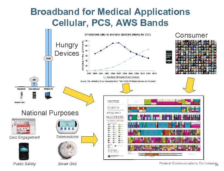 Broadband for Medical Applications Cellular, PCS, AWS Bands Hungry Devices Consumer Apps National Purposes