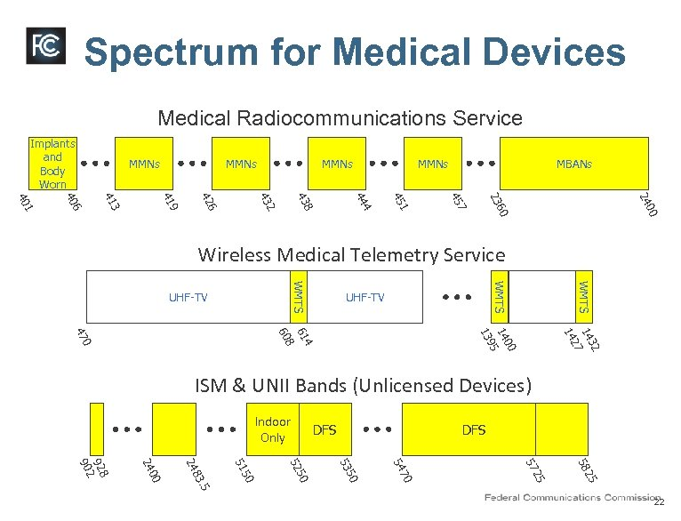 Spectrum for Medical Devices Medical Radiocommunications Service Implants and Body Worn MMNs MBANs 00