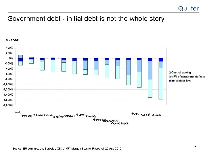 Government debt - initial debt is not the whole story % of GDP Source: