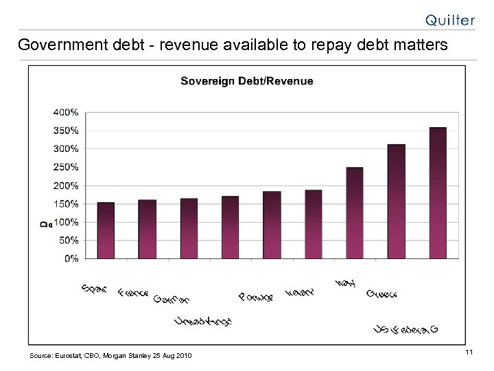 Government debt - revenue available to repay debt matters Source: Eurostat, CBO, Morgan Stanley