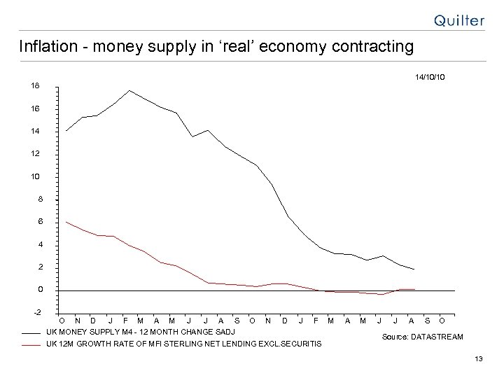 Inflation - money supply in 'real' economy contracting 14/10/10 18 16 14 12 10