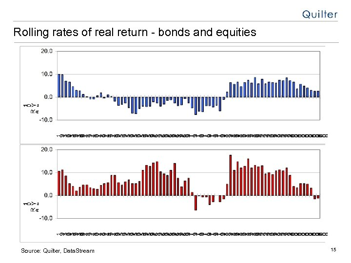 Rolling rates of real return - bonds and equities Source: Quilter, Data. Stream 15