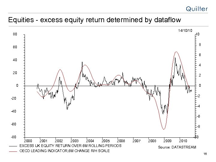 Equities - excess equity return determined by dataflow 14/10/10 80 10 8 60 6