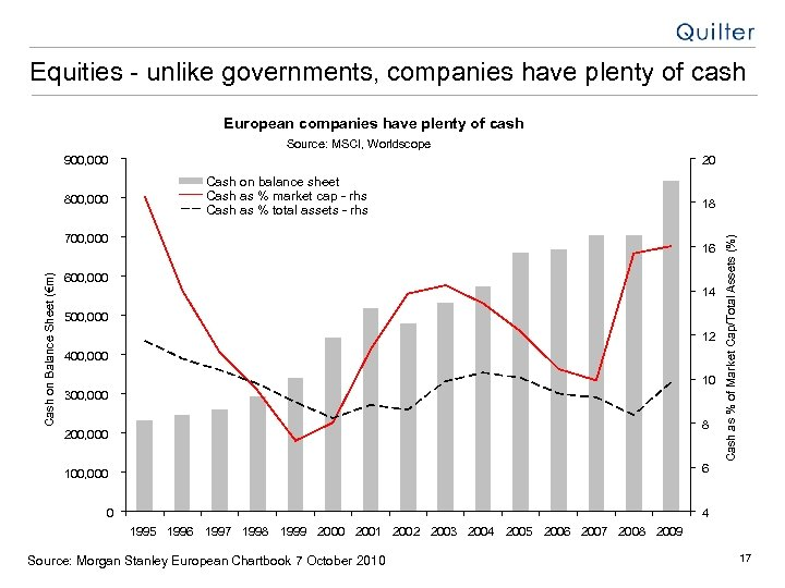 Equities - unlike governments, companies have plenty of cash European companies have plenty of