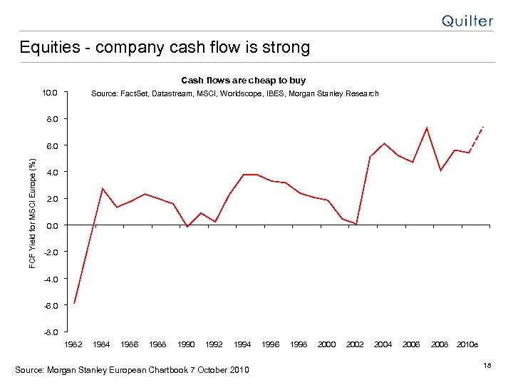 Equities - company cash flow is strong Cash flows are cheap to buy 10.