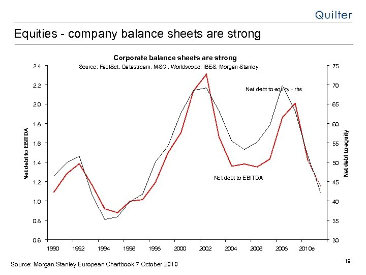 Equities - company balance sheets are strong Corporate balance sheets are strong 2. 4