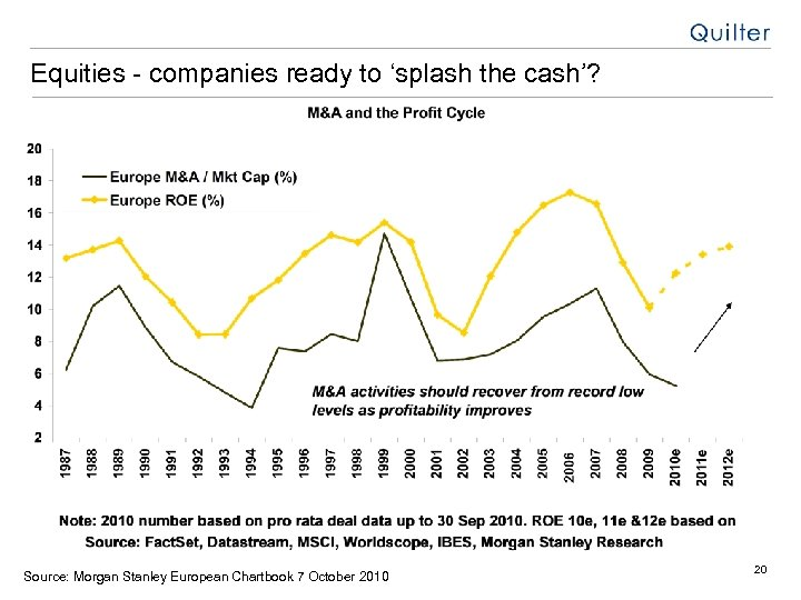 Equities - companies ready to 'splash the cash'? Source: Morgan Stanley European Chartbook 7