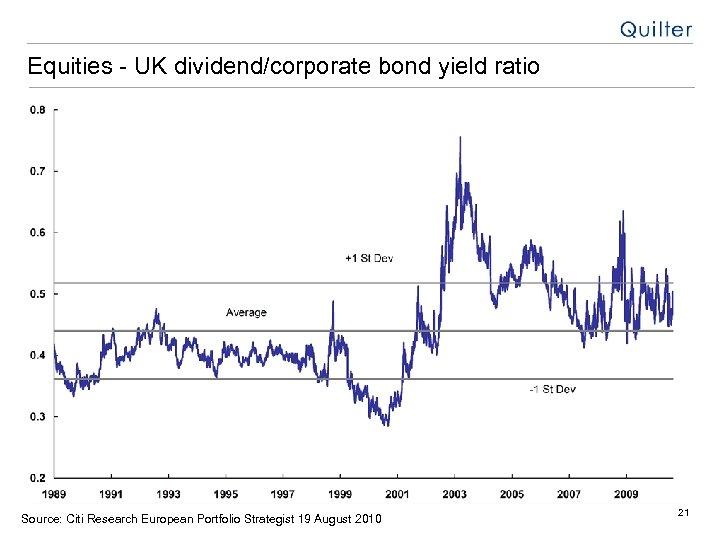 Equities - UK dividend/corporate bond yield ratio Source: Citi Research European Portfolio Strategist 19