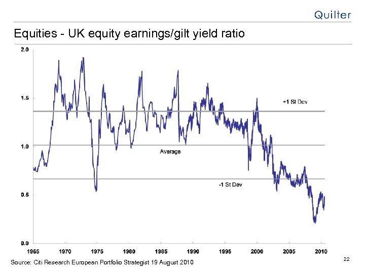 Equities - UK equity earnings/gilt yield ratio Source: Citi Research European Portfolio Strategist 19