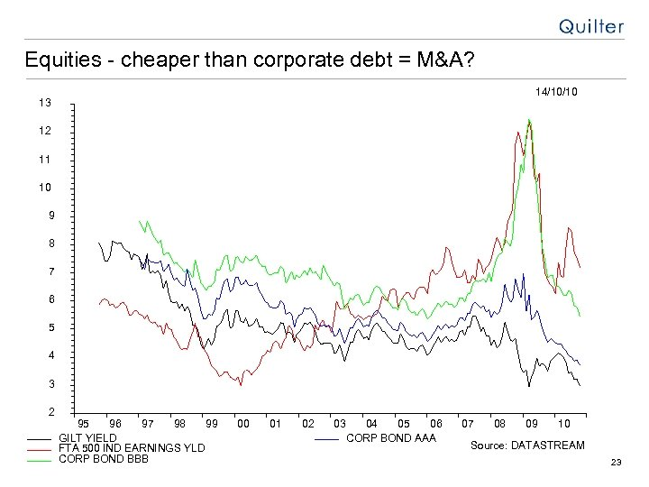 Equities - cheaper than corporate debt = M&A? 14/10/10 13 12 11 10 9