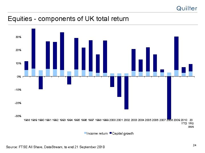 Equities - components of UK total return 30% 20% 10% 0% -10% -20% -30%