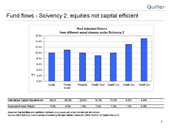 Fund flows - Solvency 2, equities not capital efficient 5