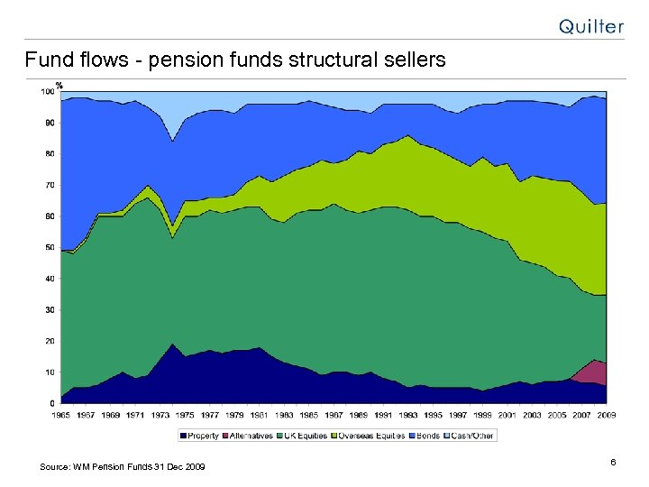 Fund flows - pension funds structural sellers Source: WM Pension Funds 31 Dec 2009