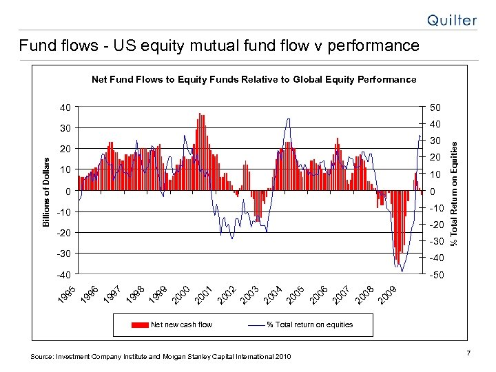 Fund flows - US equity mutual fund flow v performance Net Fund Flows to
