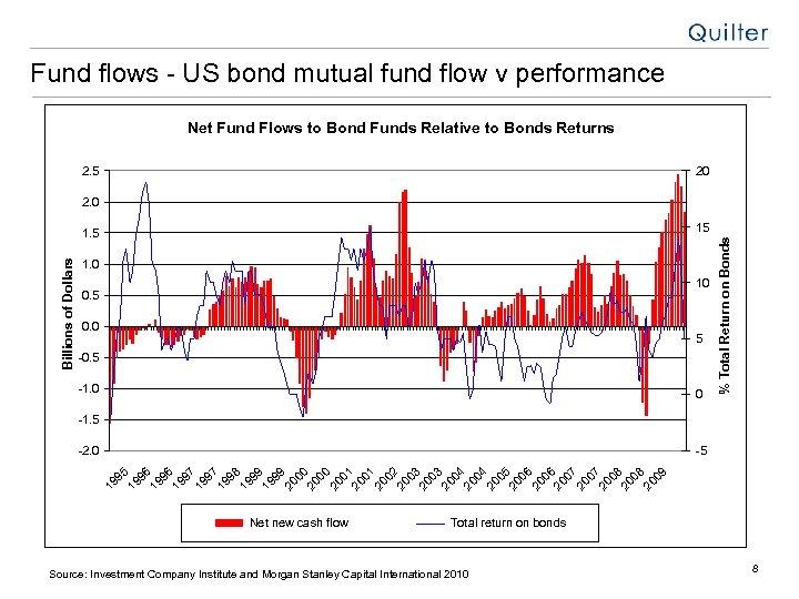 Fund flows - US bond mutual fund flow v performance Net Fund Flows to