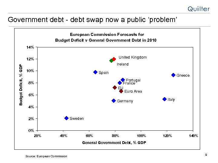 Government debt - debt swap now a public 'problem' European Commission Forecasts for Budget