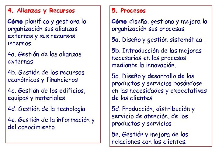 4. Alianzas y Recursos 5. Procesos Cómo planifica y gestiona la organización sus alianzas