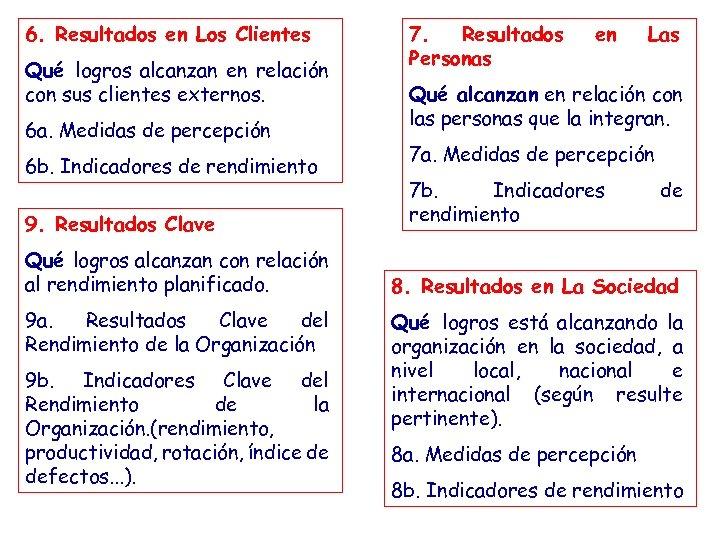 6. Resultados en Los Clientes Qué logros alcanzan en relación con sus clientes externos.