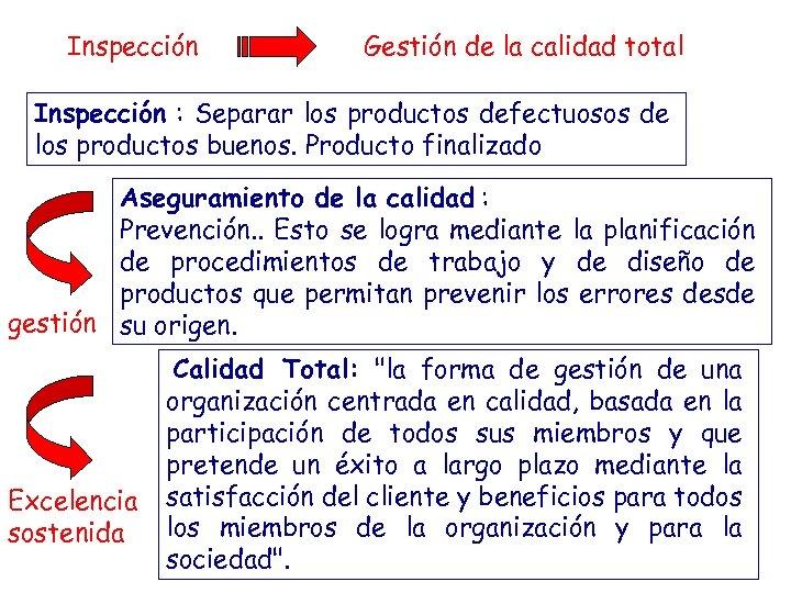 Inspección Gestión de la calidad total Inspección : Separar los productos defectuosos de los