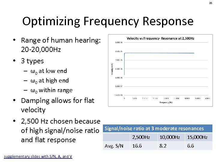 26 Optimizing Frequency Response • Range of human hearing: 20 -20, 000 Hz •