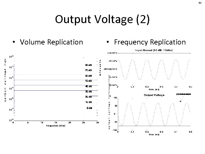 30 Output Voltage (2) • Volume Replication • Frequency Replication