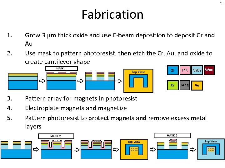 31 Fabrication 1. 2. 3. 4. 5. Grow 3 µm thick oxide and use