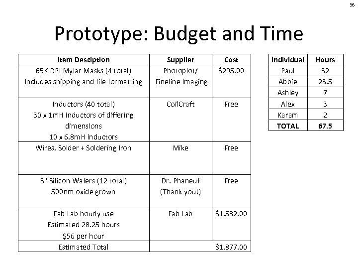 36 Prototype: Budget and Time Item Desciption 65 K DPI Mylar Masks (4 total)