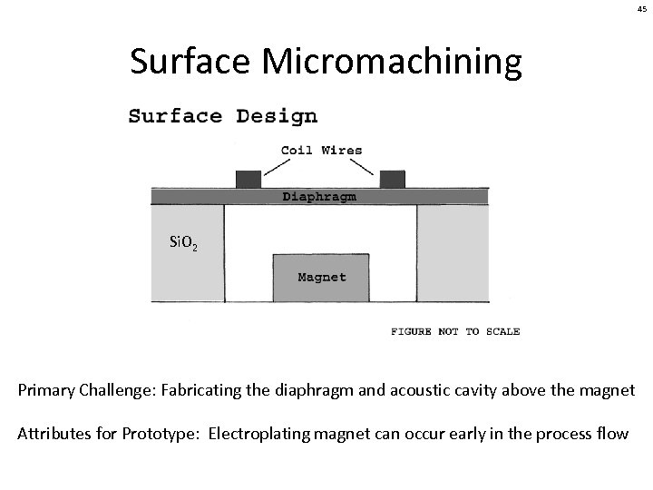 45 Surface Micromachining Si. O 2 Primary Challenge: Fabricating the diaphragm and acoustic cavity