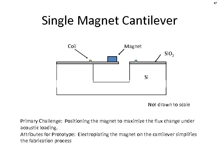 47 Single Magnet Cantilever Coil Magnet Si. O 2 Si Not drawn to scale