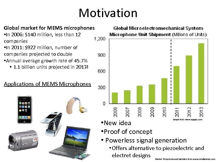 Motivation Global market for MEMS microphones • In 2006: $140 million, less than 12