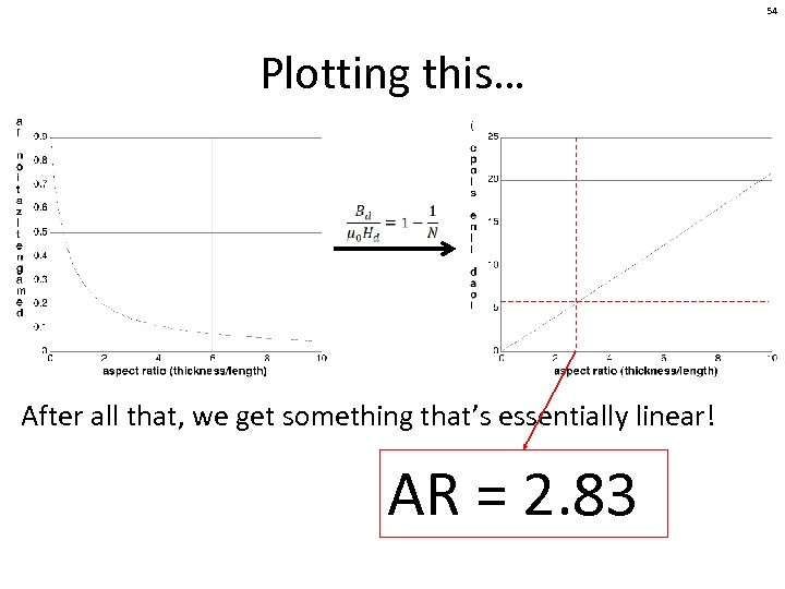 54 Plotting this… After all that, we get something that's essentially linear! AR =