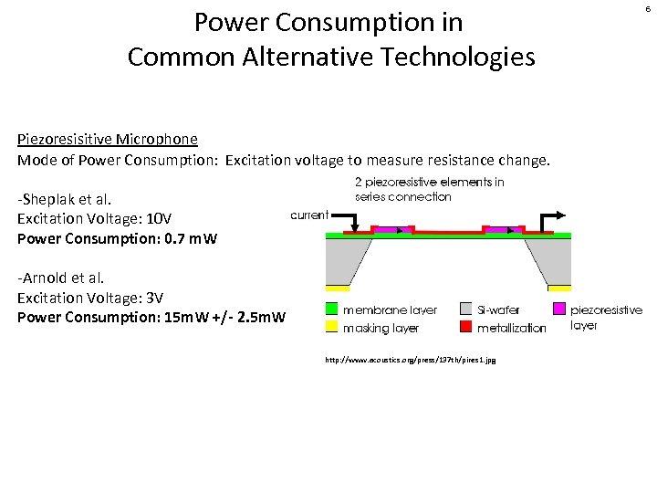 Power Consumption in Common Alternative Technologies Piezoresisitive Microphone Mode of Power Consumption: Excitation voltage